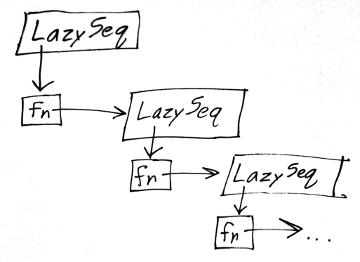 LazySeq-tree.png